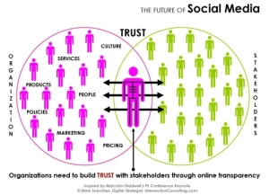 future-of-social-media-trust-500p