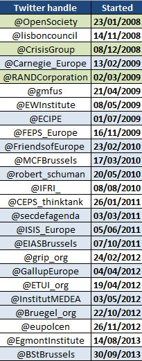 Brussels_Think_tanks_Twitter