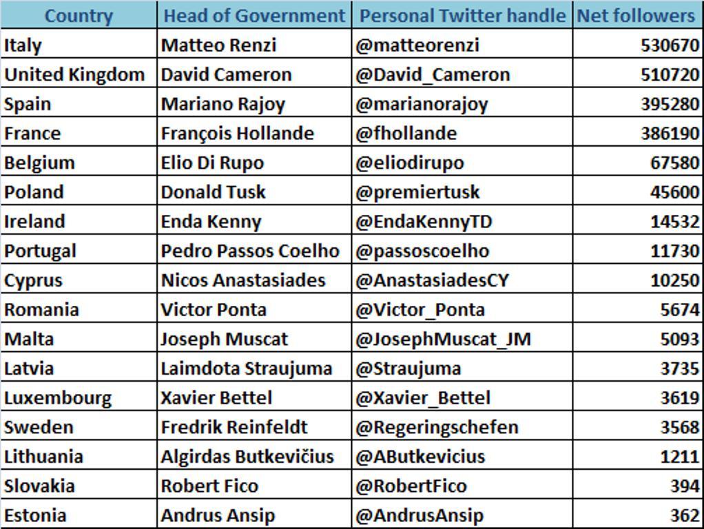 European_Prime_Ministers_Twitter