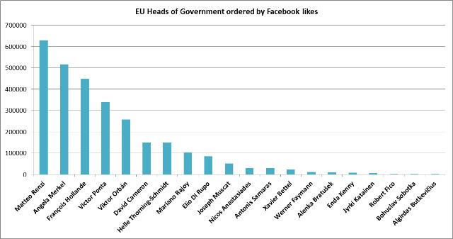 European_Heads_of_state_Facebook